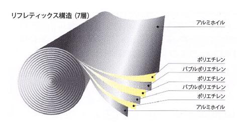 リフレクティックス構造(7層)